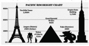 Pacific-rim-height_chart